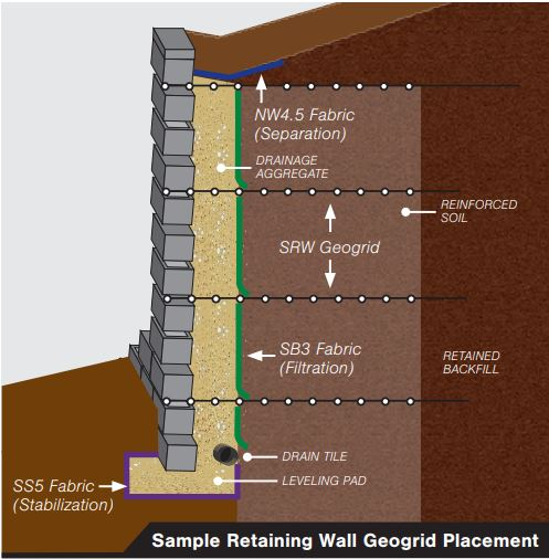 Geogrid placement in walls
