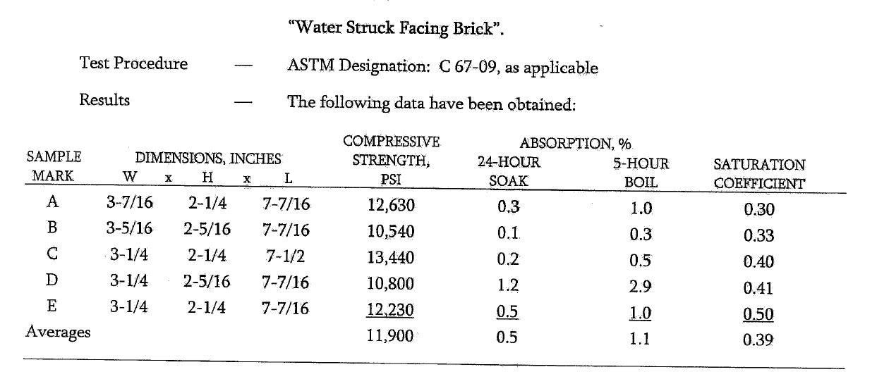 waterstruck brick